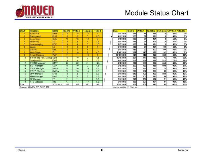 Module Status Chart