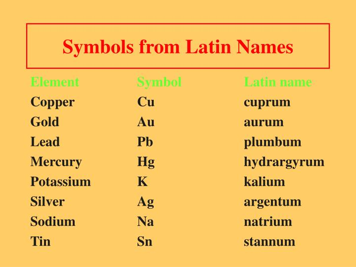 Symbols from Latin Names