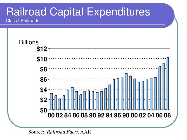 Railroad Capital Expenditures