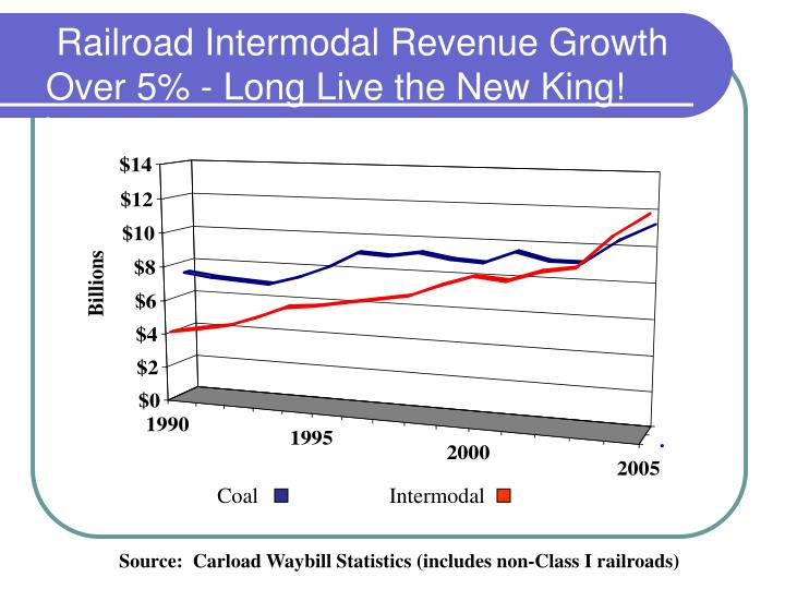 Railroad Intermodal Revenue Growth Over 5% - Long Live the New King!