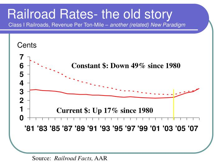 Railroad Rates- the old story