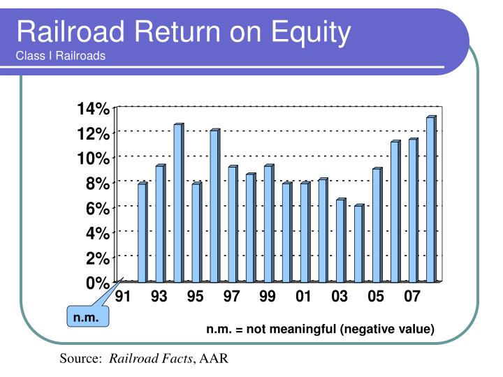 Railroad Return on Equity