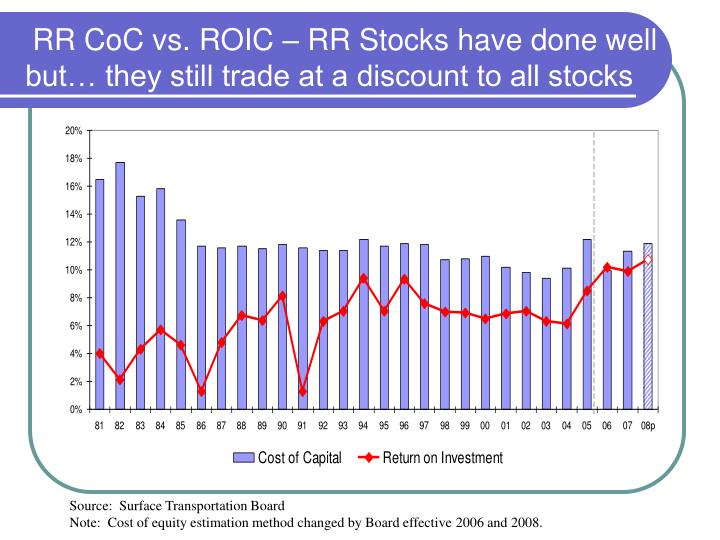 RR CoC vs. ROIC – RR Stocks have done well but… they still trade at a discount to all stocks