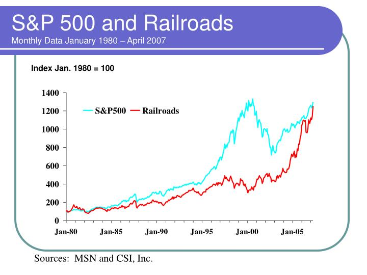 S&P 500 and Railroads