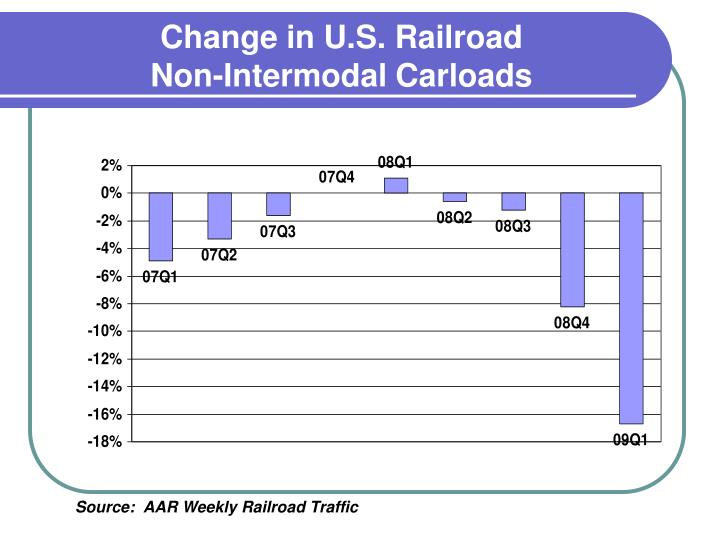 Change in U.S. Railroad