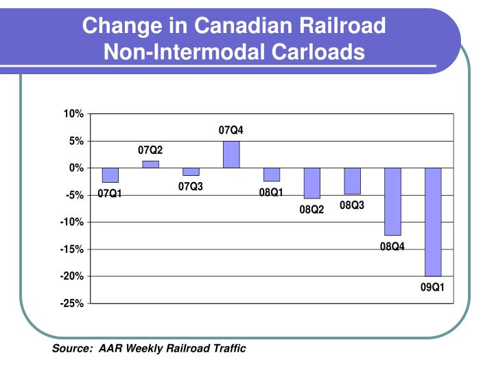 Change in Canadian Railroad