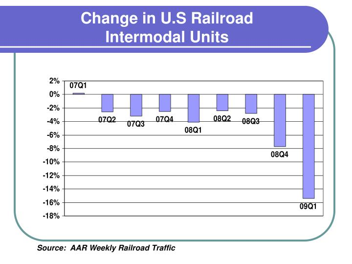 Change in U.S Railroad