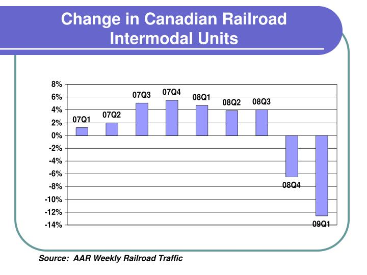 Change in Canadian Railroad