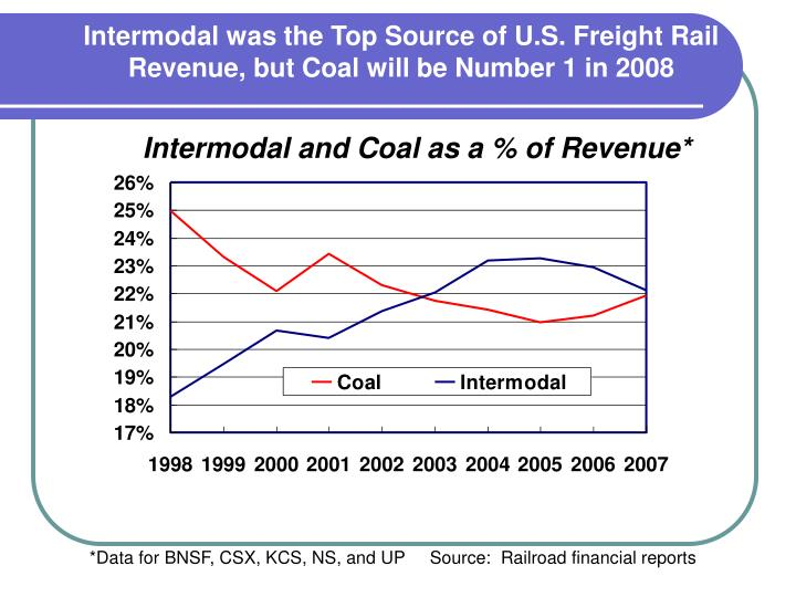 Intermodal was the Top Source of U.S. Freight Rail Revenue, but Coal will be Number 1 in 2008