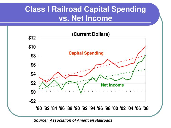 Class I Railroad Capital Spending