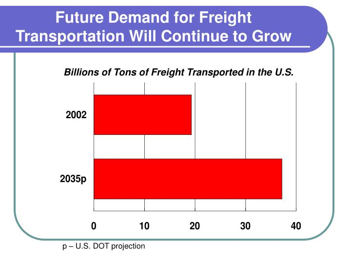 Future Demand for Freight Transportation Will Continue to Grow