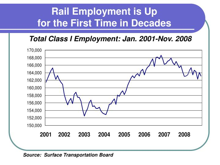 Rail Employment is Up