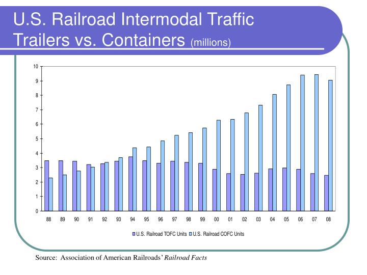 U.S. Railroad Intermodal Traffic