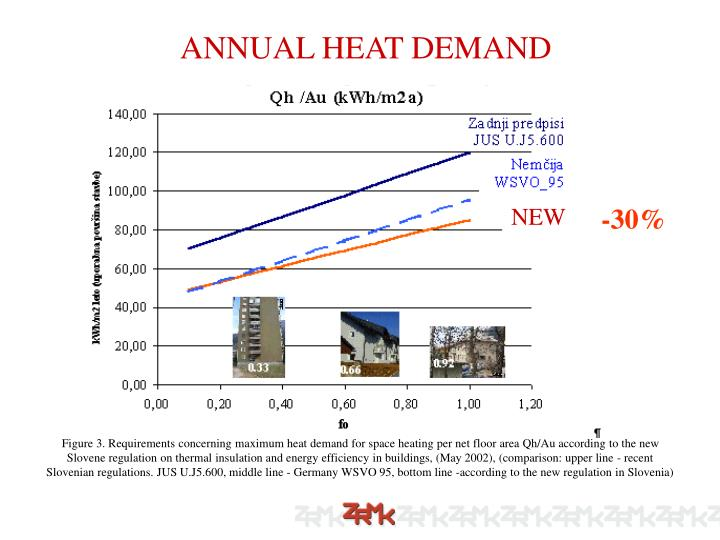 ANNUAL HEAT DEMAND