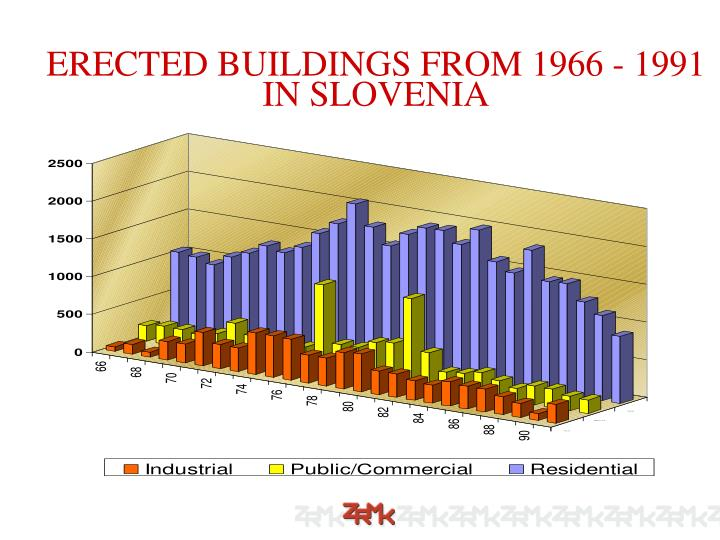 ERECTED BUILDINGS FROM 1966 - 1991 IN SLOVENIA