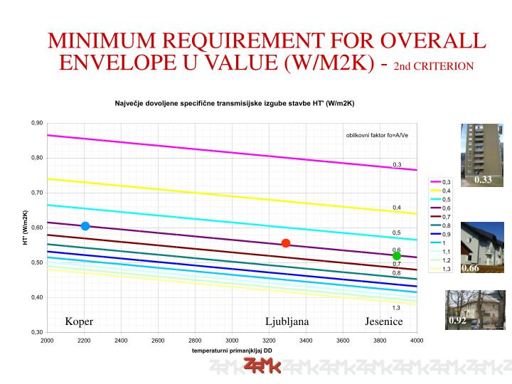 MINIMUM REQUIREMENT FOR OVERALL ENVELOPE U VALUE (W/M2K) -