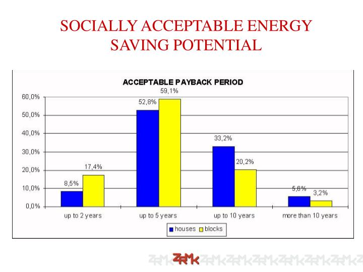 SOCIALLY ACCEPTABLE ENERGY SAVING POTENTIAL