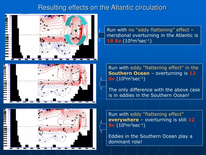Resulting effects on the Atlantic circulation