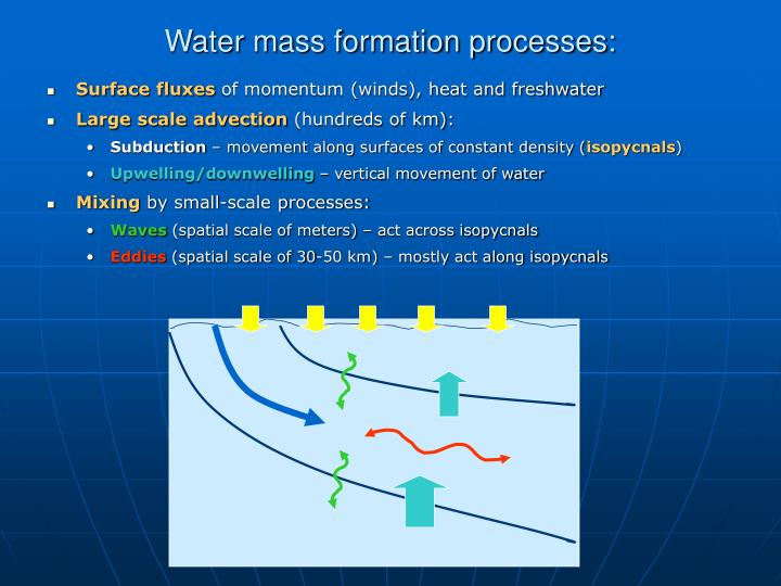 Water mass formation processes: