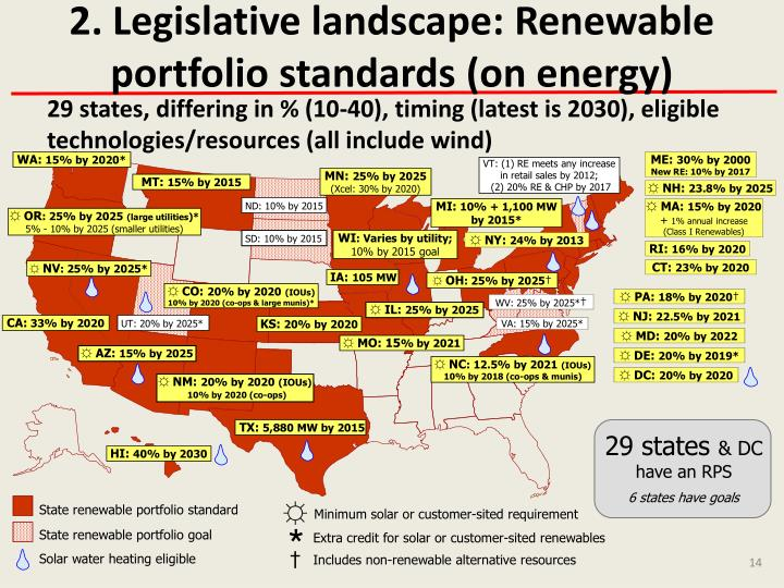2. Legislative landscape: Renewable portfolio standards (on energy)