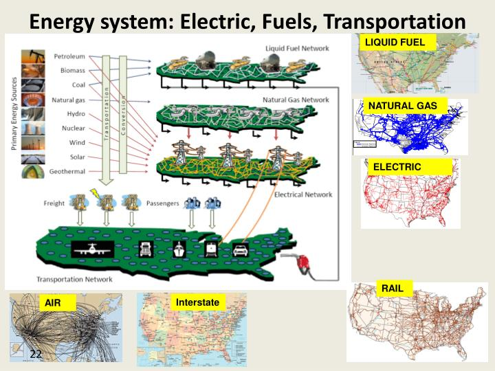 Energy system: Electric, Fuels, Transportation