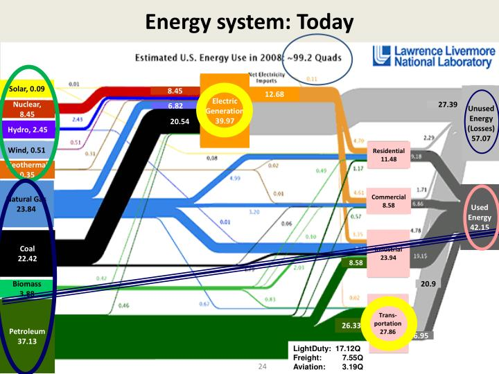 Energy system: Today
