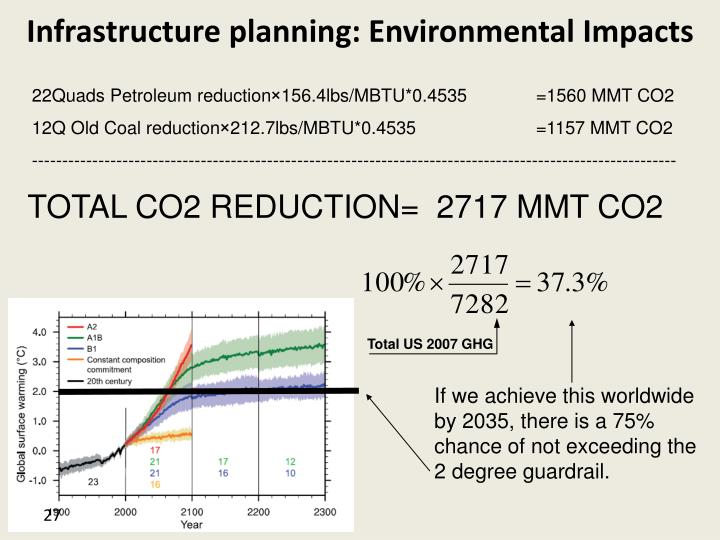 Total US 2007 GHG