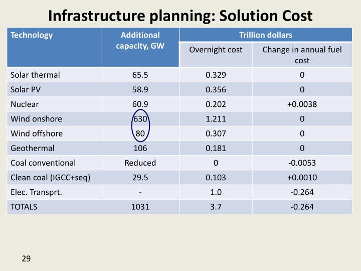 Infrastructure planning: Solution Cost
