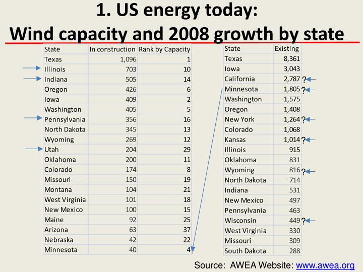 1. US energy today: