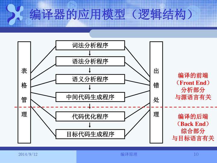 编译器的应用模型(逻辑结构)