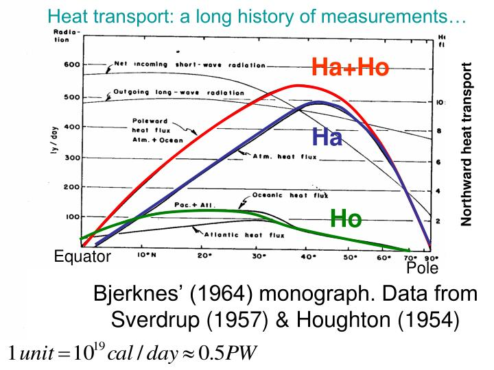 Heat transport: a long history of measurements…