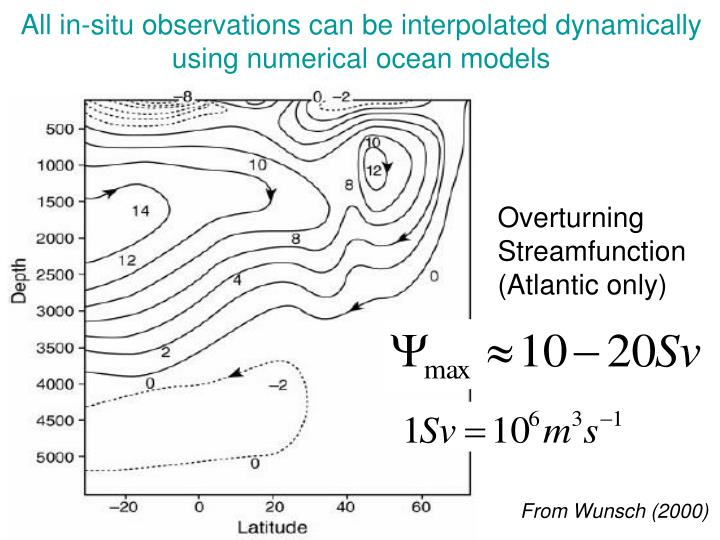 All in-situ observations can be interpolated dynamically using numerical ocean models