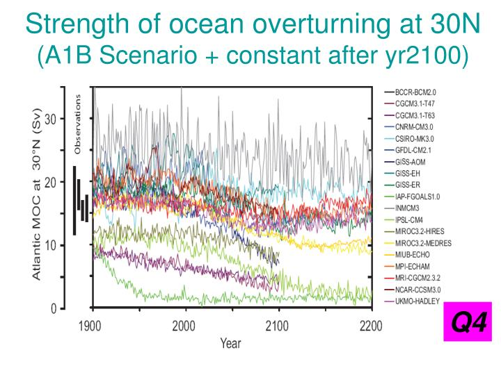 Strength of ocean overturning at 30N