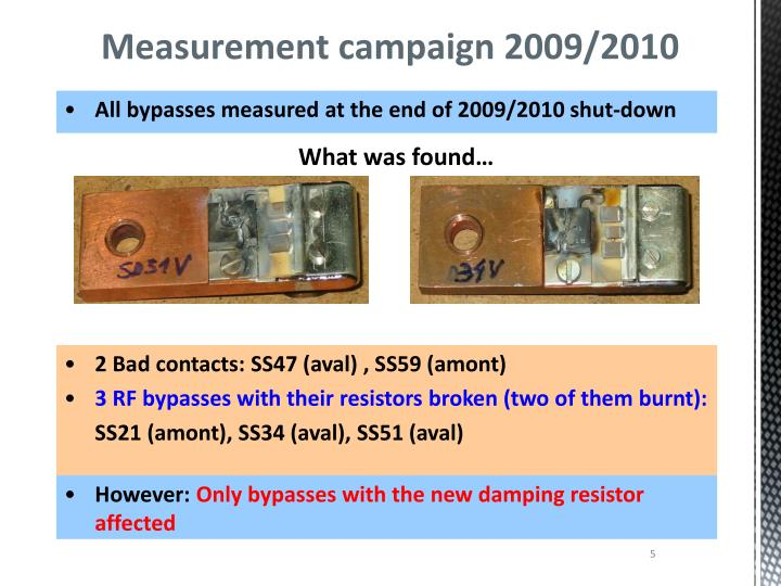 Measurement campaign 2009/2010