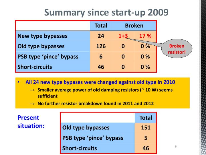 Summary since start-up 2009