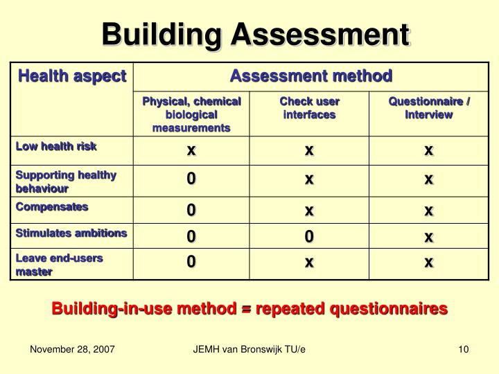 Building Assessment