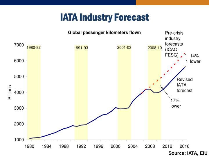 IATA Industry Forecast