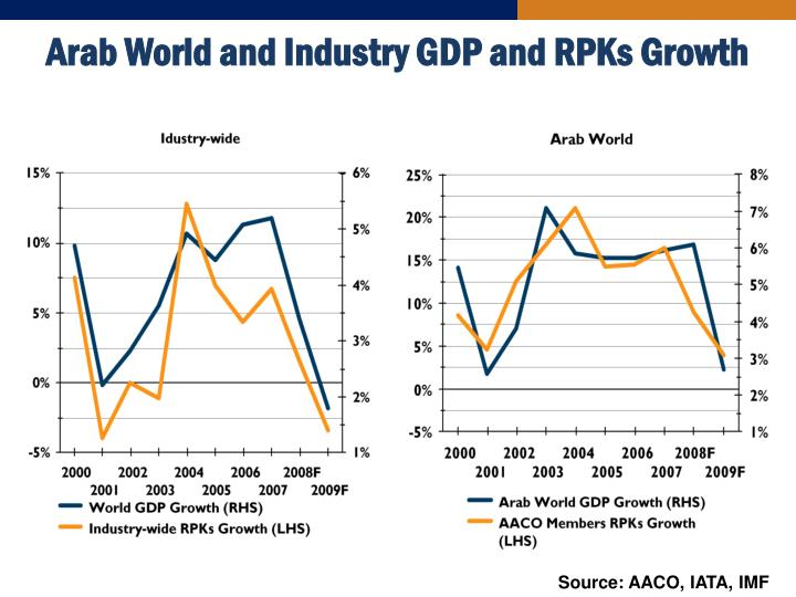 Arab World and Industry GDP and RPKs Growth