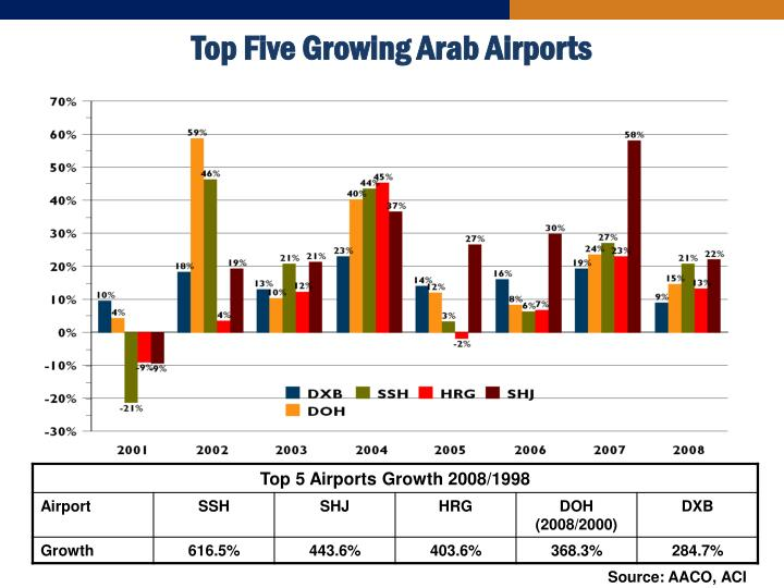 Top Five Growing Arab Airports