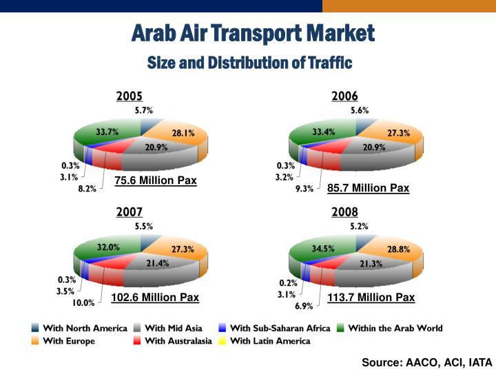 Arab Air Transport Market