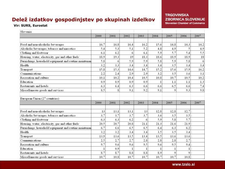 Delež izdatkov gospodinjstev po skupinah izdelkov