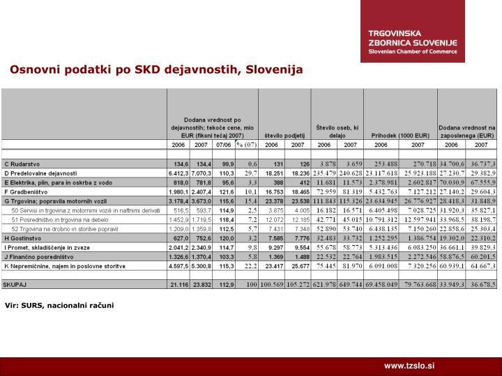 Osnovni podatki po SKD dejavnostih, Slovenija