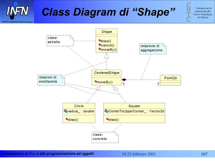 """Class Diagram di """"Shape"""""""
