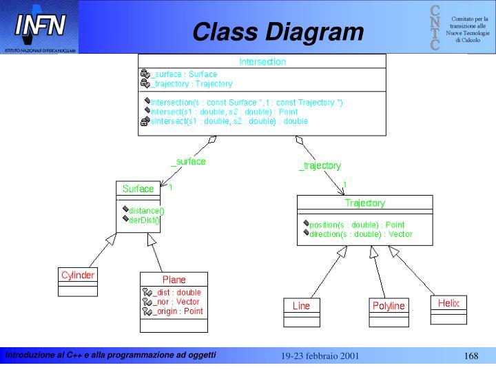 Class Diagram