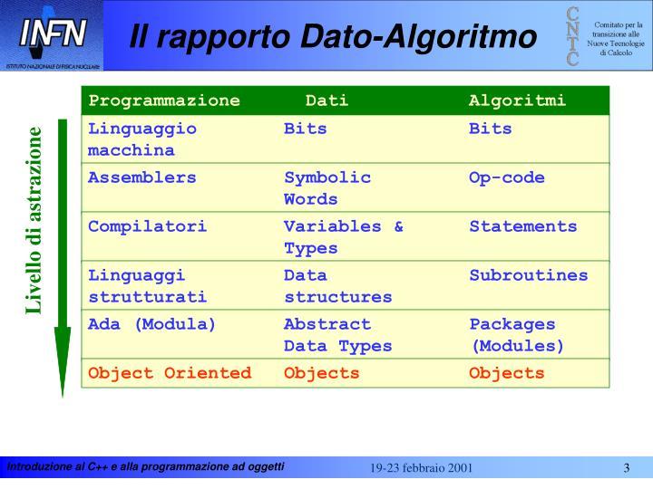 Il rapporto Dato-Algoritmo