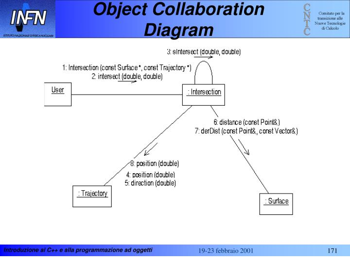Object Collaboration Diagram