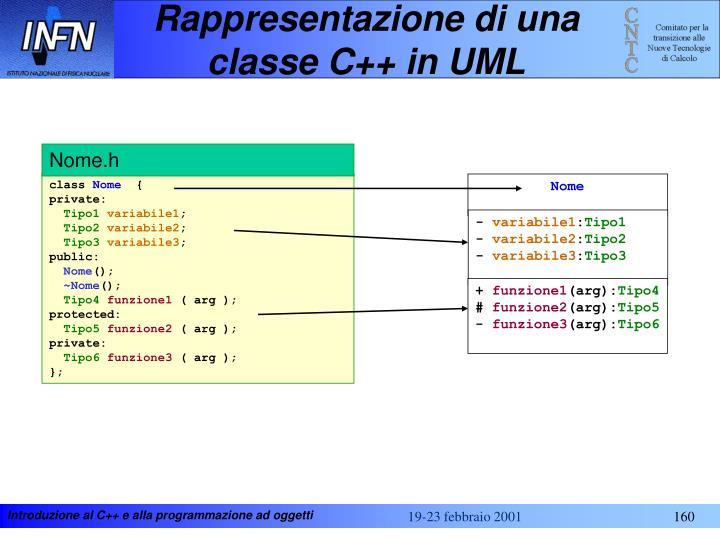Rappresentazione di una classe C++ in UML