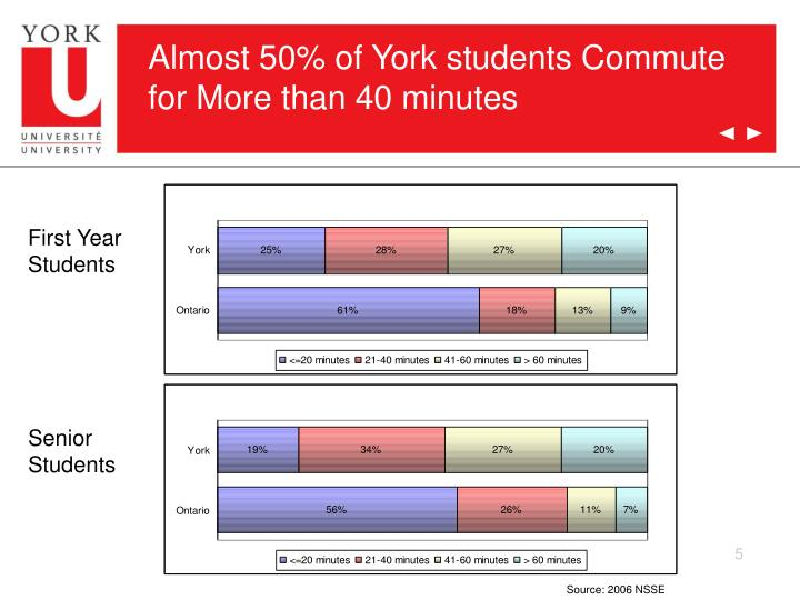 Almost 50% of York students Commute for More than 40 minutes