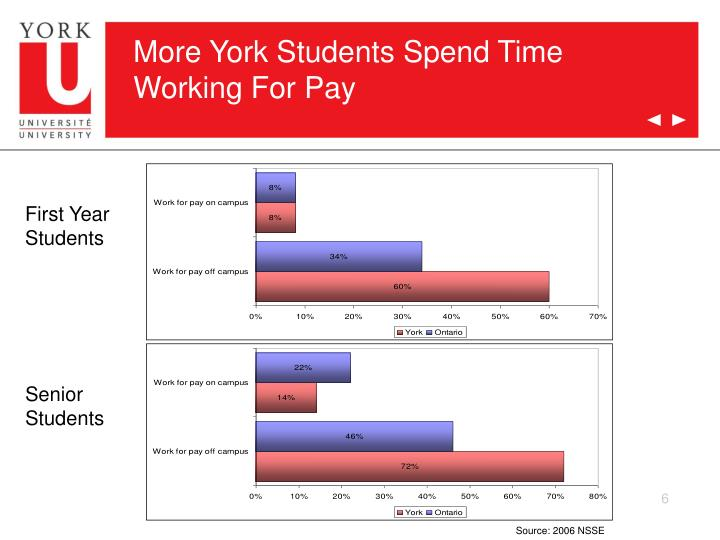 More York Students Spend Time Working For Pay