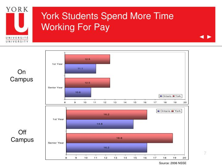 York Students Spend More Time Working For Pay